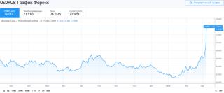 Screenshot_2020-03-09 USD RUB – Курс и график Доллар Рубль — TradingView.png